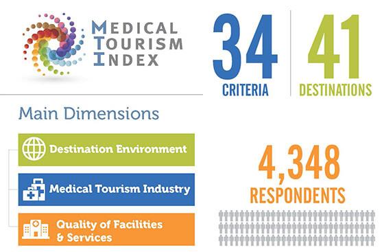 Израиль - лидер медицинского туризма