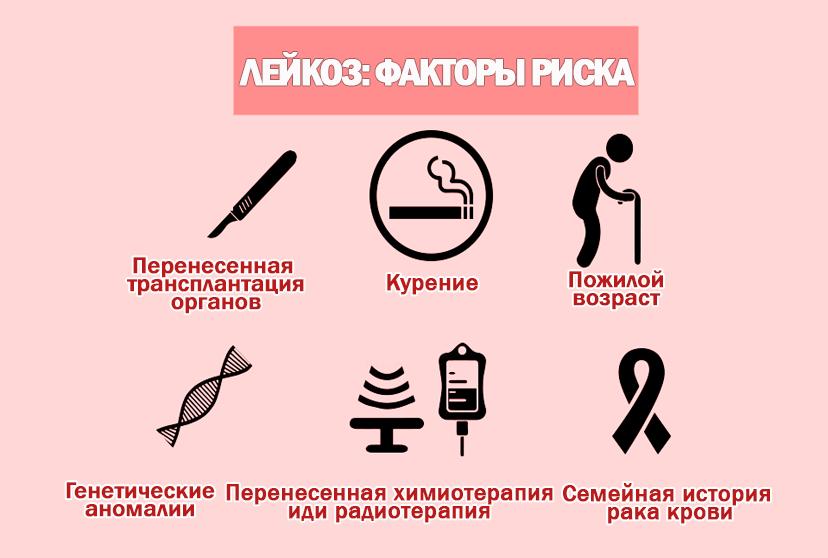 Факторы риска развития лейкоза